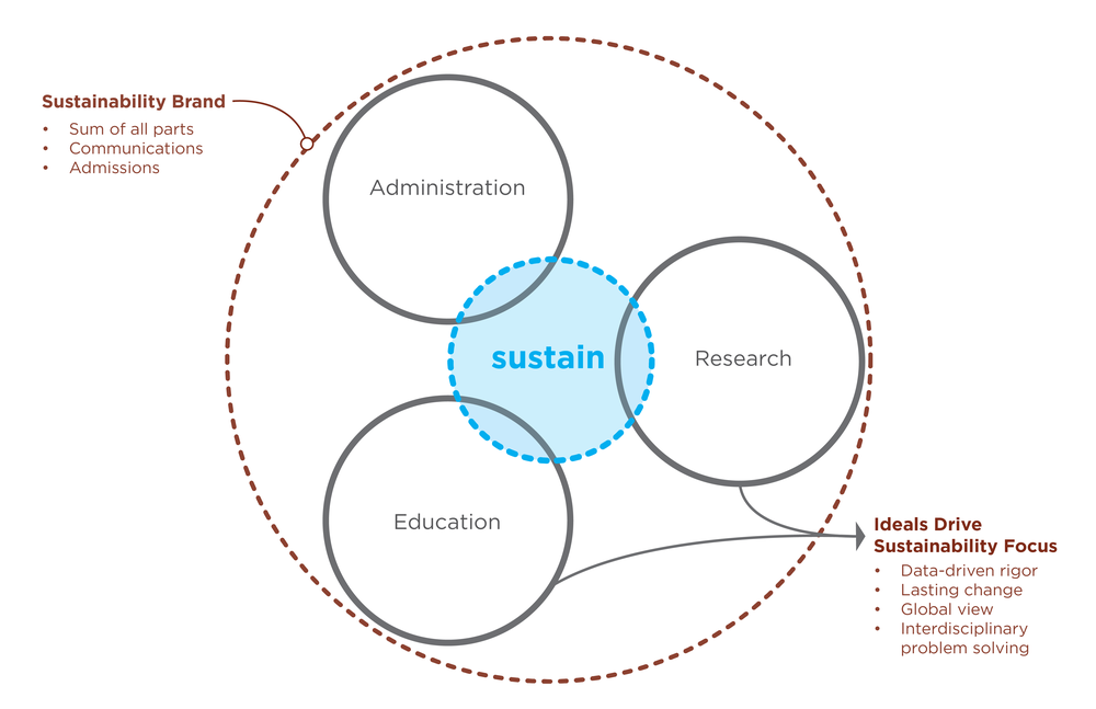 sustainable org diagrams-05.png