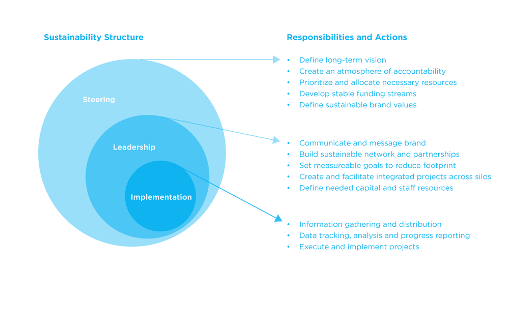 sustainable org diagrams-08.png