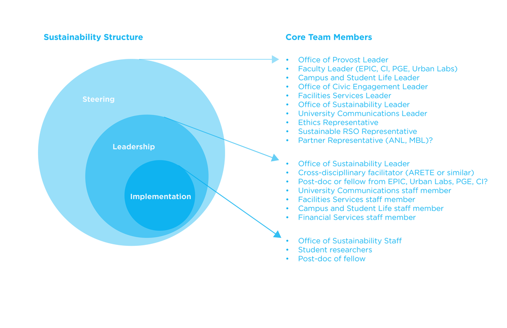 sustainable org diagrams-09.png