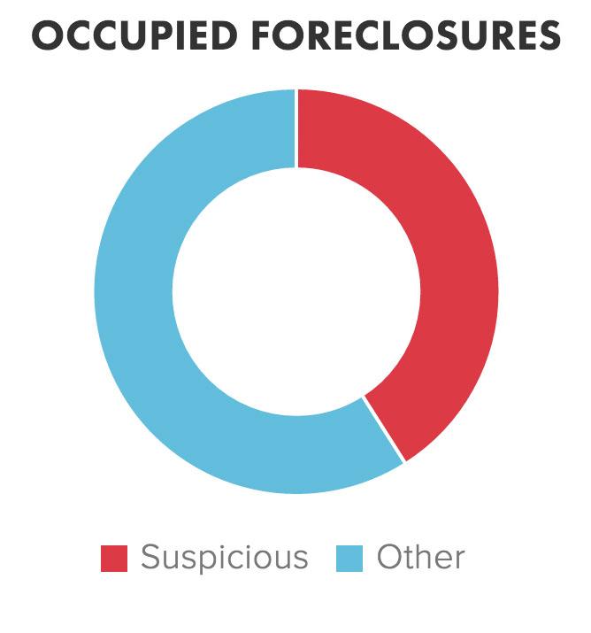 occupied_foreclosures.jpg