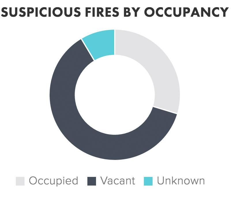 suspicious_fires_occupancy.jpg