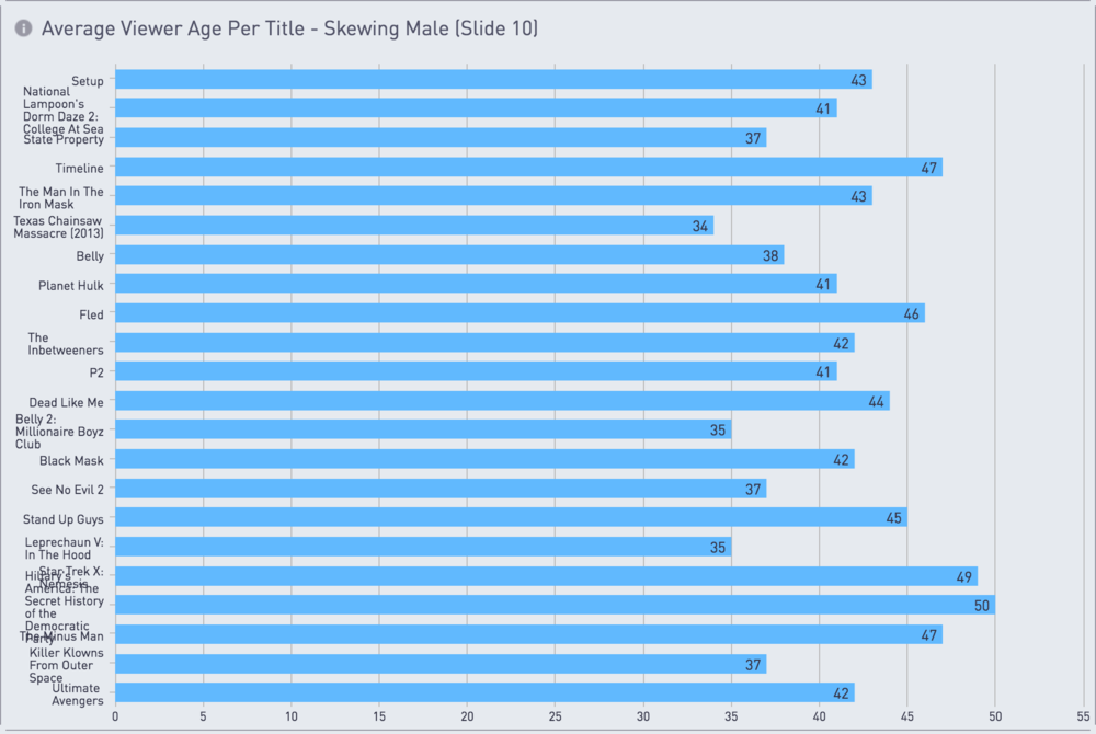 Average Viewer Age Per Title - Skew Male
