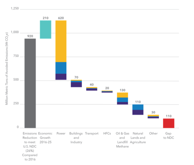 Figure 4. Estimates of reductions from feasible real economy actions between now and 2025, grouped by sector. The power sector provides significant near-term opportunities, but other sectors collectively add a lot and also deliver increasing reductions after 2025.