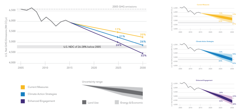 Figure 5. Estimates of potential reductions from feasible real economy actions between now and 2030. These actions deliver accelerating action after 2025: the recent rate of reduction was 1.1% per year; action between now and 2025 increases that rate to 1.6% per year, and that increases to 2.1% per year to 2030.