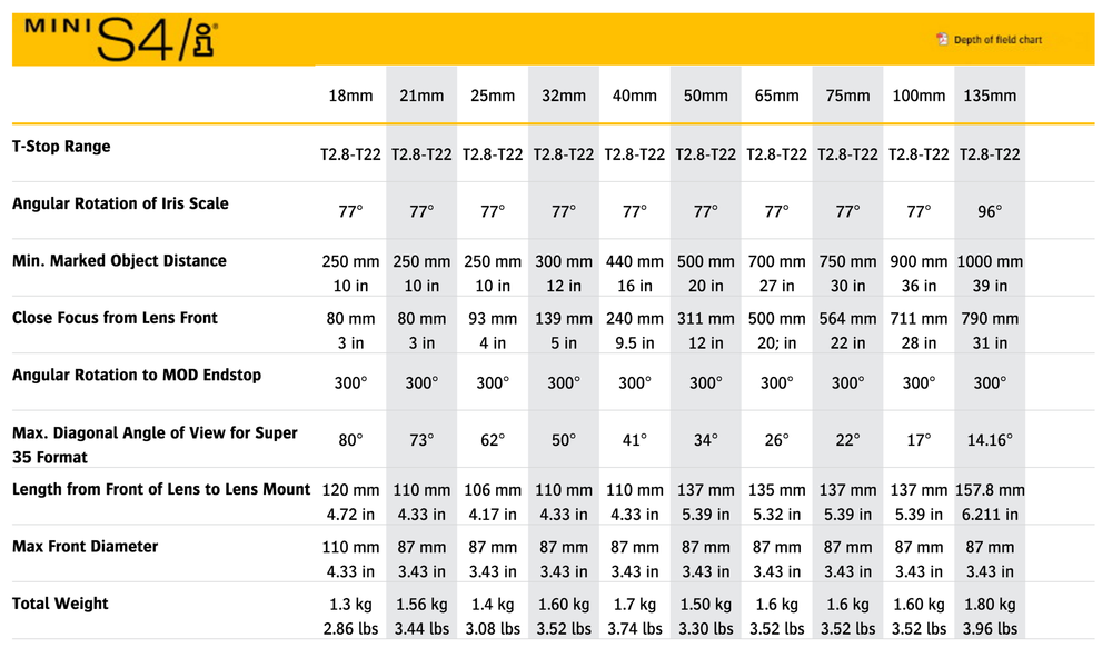 Spec chart courtesy of www.cookeoptics.com