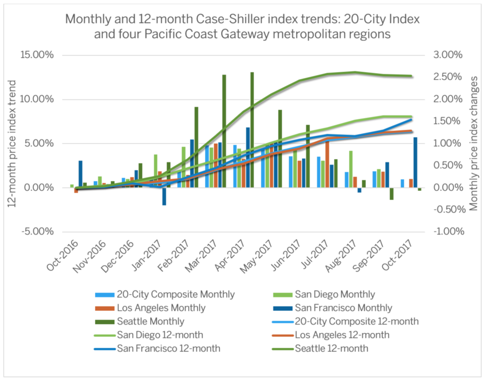 Case Shiller Oct 2017 Graph.png