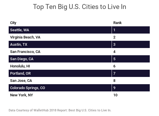 best-places-to-live-in-the-us.png