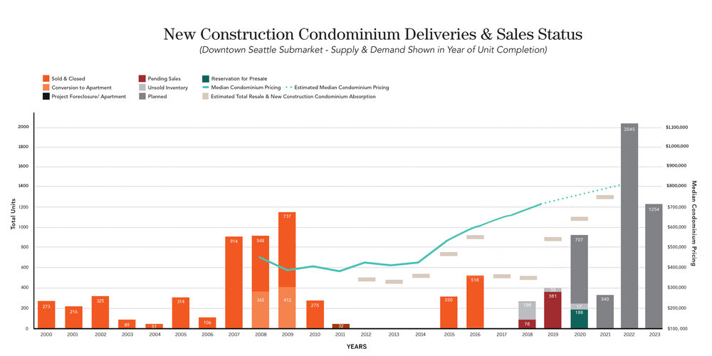 """The above graph illustrates the stark difference between 2011 and 2016, in which there was a dearth of new condominium delivers, and the current """"condo comeback"""" cycle."""
