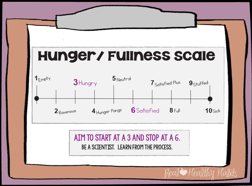 Use the Hunger Scale to lose weight without dieting| Pay Attention to your Body | www.realhealthyhabits.com