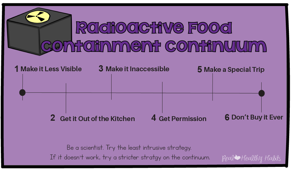 Use the Radioactive Food Containment Continuum to get control of the cravings centers of your brain . | Stop the Willpower Battles with Super Tempting Food | www.realhealthyhabits.com