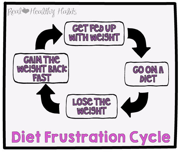 Don't Get Trapped in the Diet Frustration Cycle. Upgrade Your Definition of Weight Loss Success | Finally Win with True Weight Loss Success | www.realhealthyhabits.com