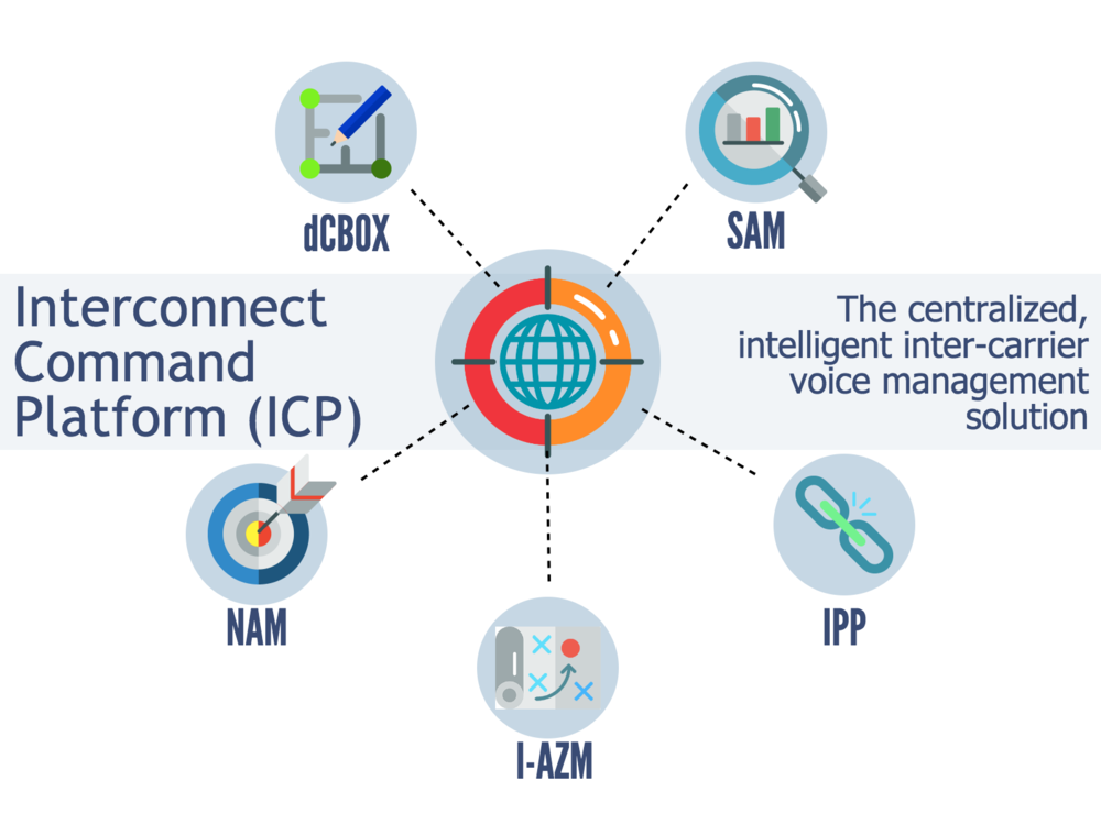 GCS Interconnect Command Platform