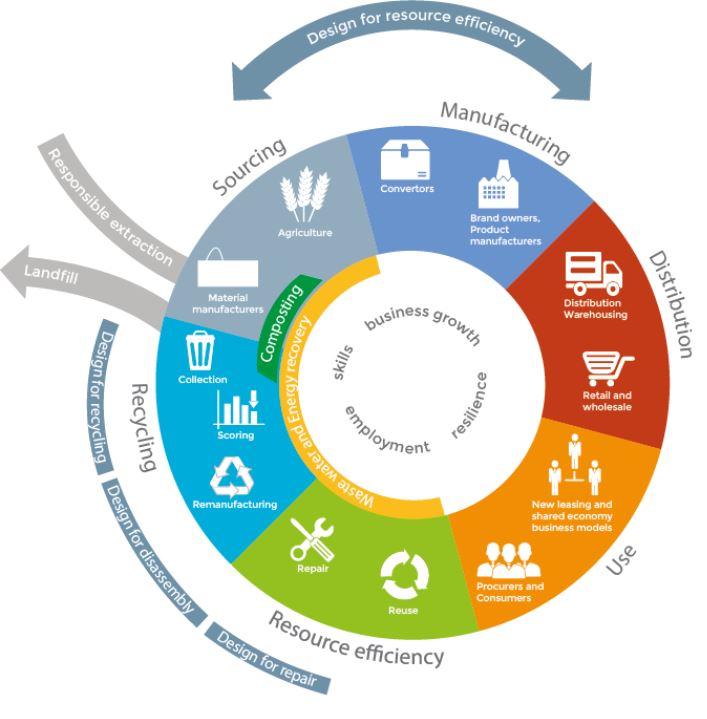 circular economy chart.JPG