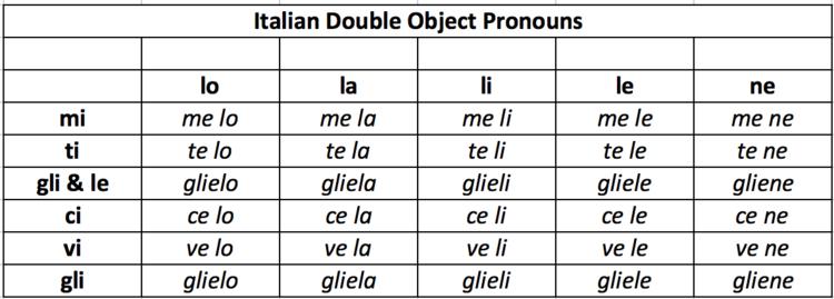 Italian Double Object Pronouns Weil