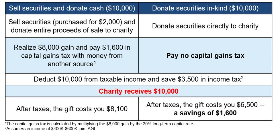 Charitable Giving image 2.20.JPG