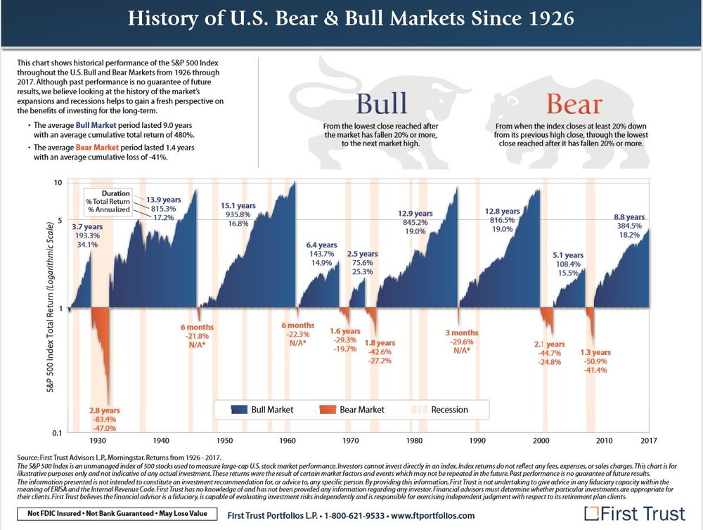 History of Bear & Bull Markets Since 1926.JPG