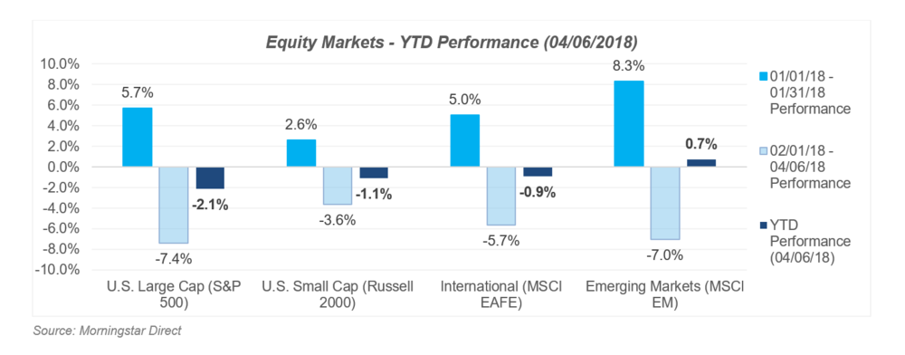 Equity Markets YTD Performance April 2018 Fi3 Financial Advisors