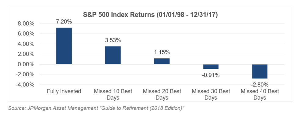 S&P 500 Index Returns 1998 - 2017
