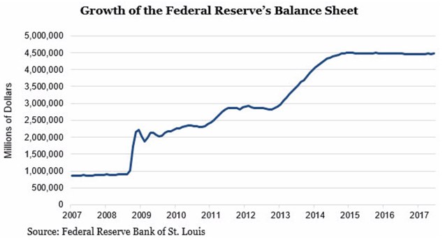 Growth of Fed Balance Sheet 2007 - 2017.png
