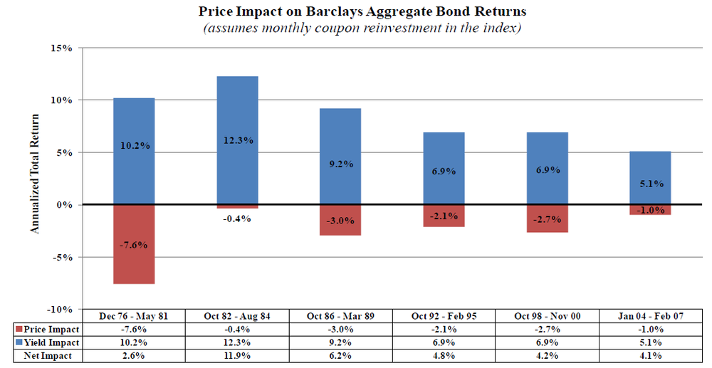 Price Impact on Barclays Aggregate Bond Returns.png