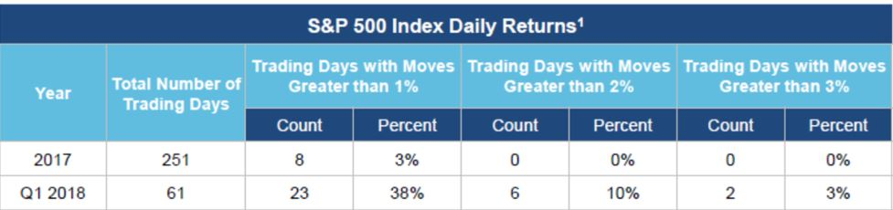 SP 500 Index Daily Returns 6.7.18.JPG