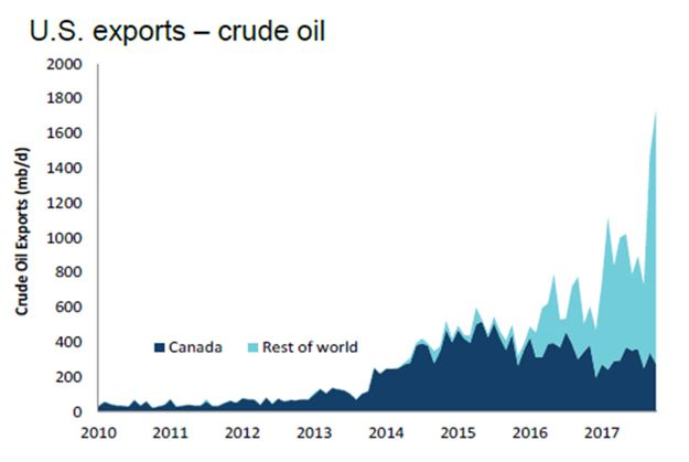 US Crude Oil Exports.JPG