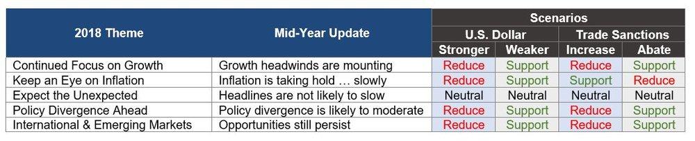 5 themes mid-year update scenarios chart.JPG
