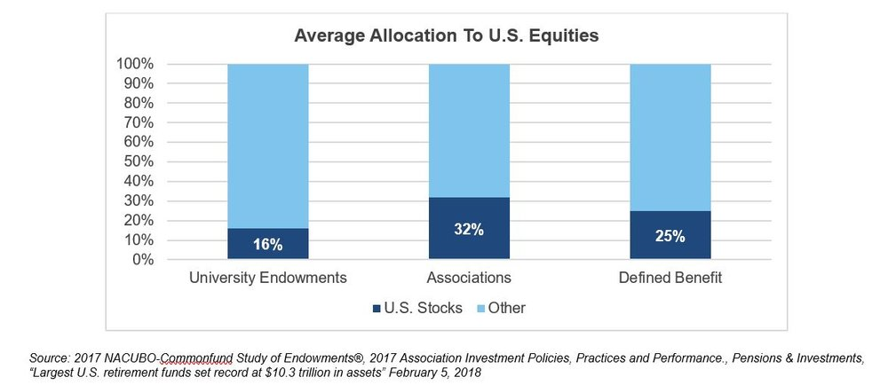 Ferdinand the bull average allocation to US equities.JPG