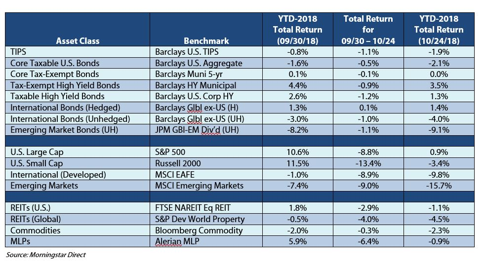 October Market Pullback continues asset class.JPG