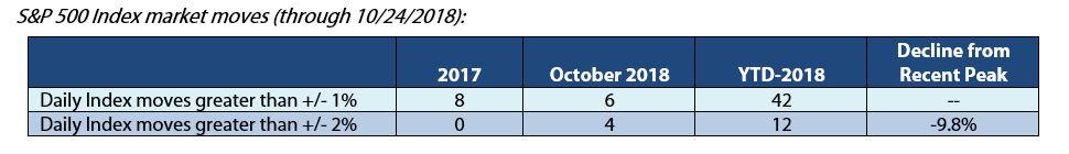 October Market Pullback continues SPmoves.JPG