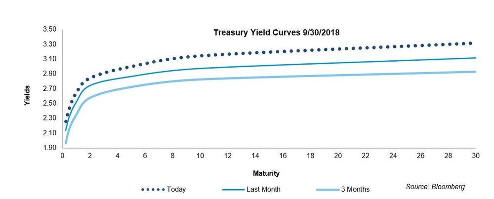 Treasury Yield Curves 93018.JPG