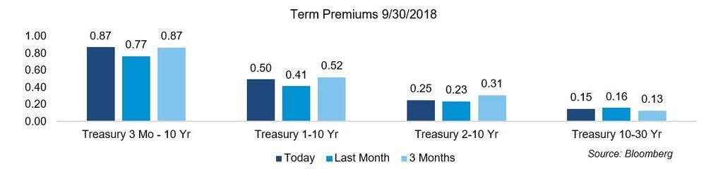 Term Premiums 93018.JPG