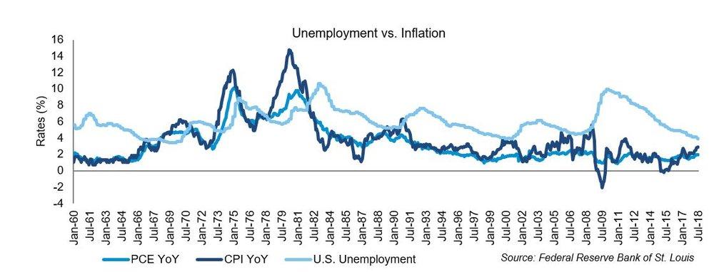 Unemployment v inflation.JPG