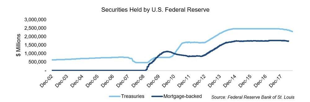 Securities held by US Fed Reserve.JPG