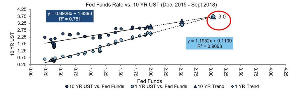 Feds Fund Rate v 10 year UST.JPG