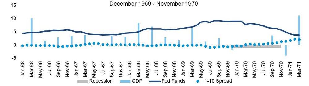 Recession 69-70.JPG