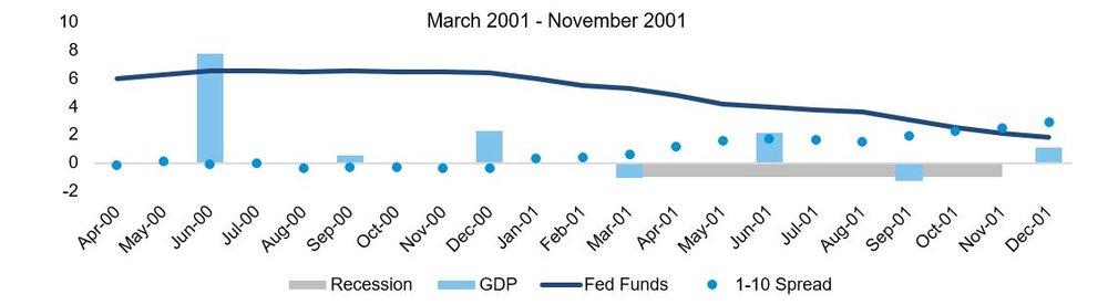 Recession Mar2001-Nov2001.JPG