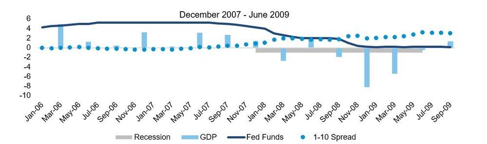 Recession 07-09.JPG