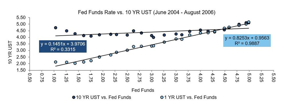 Feds Fund Rate v 10 year UST 04-06.JPG