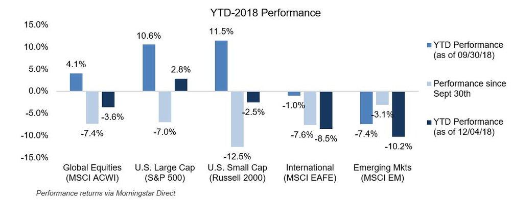 Recent Market Declines YTD 2018.JPG