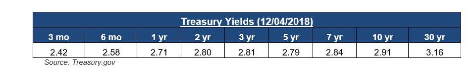 Recent Market Declines Treasury Yields.JPG