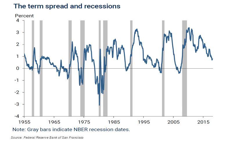 Recent Market Declines Term Spread and Recessions.JPG