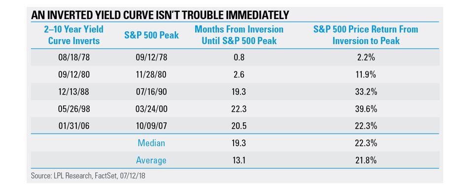 Recent Market Declines Yield Curve chart.JPG