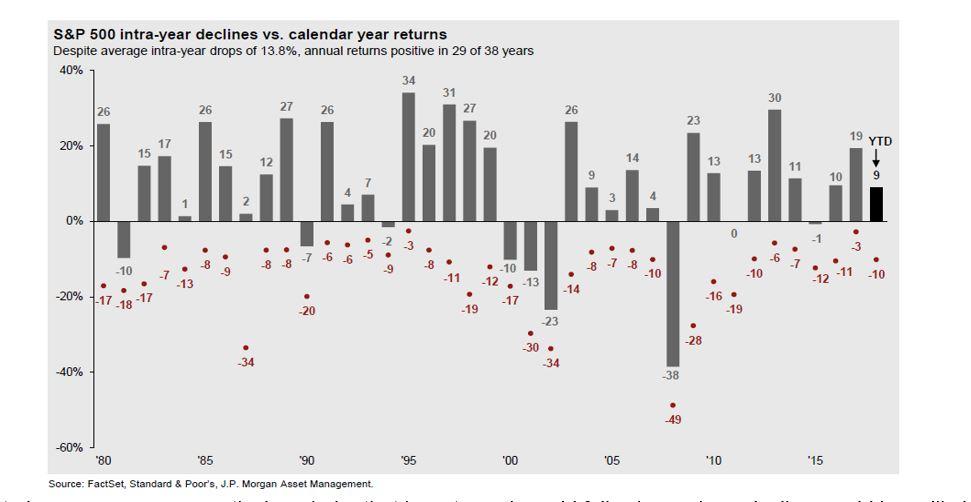 Recent Market Declines S&P 500.JPG