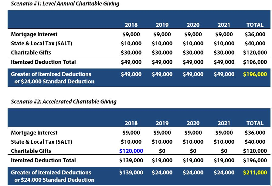 Charitable Giving Chart.JPG