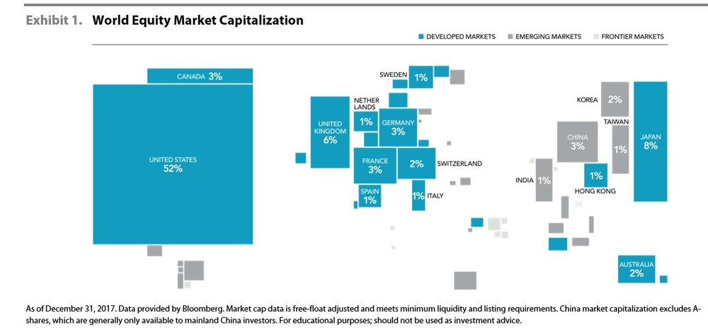 World Equity Market Capitalization.JPG