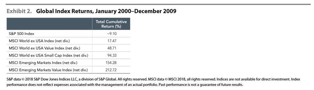 Global Index Returns Jan 00-Dec 09.JPG