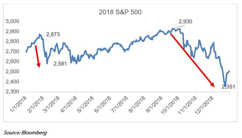 Sky not Falling 2018 S&P500.JPG