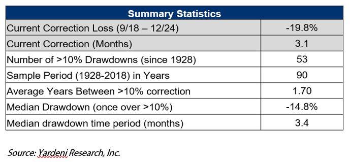 Sky Not Falling Summary Statistics.JPG