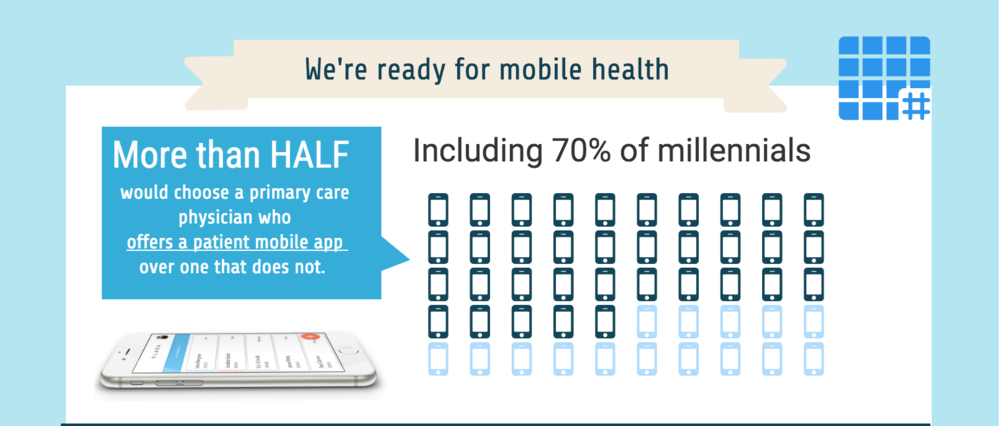 Infographic Ideas infographic messaging apps : Infographic]: The Future: Healthcare Messaging Apps — Klara